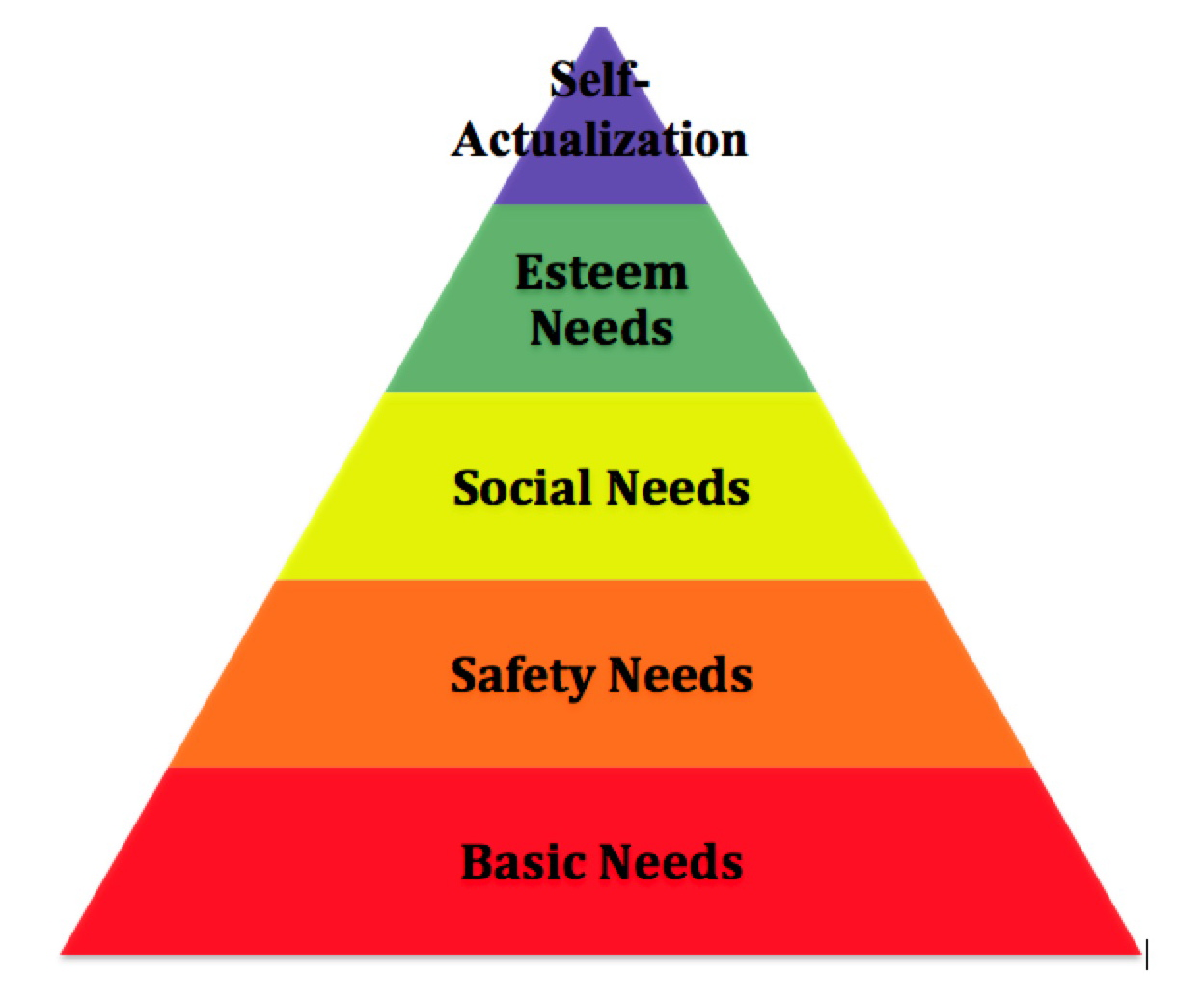 malslows theory A discussion of maslow's hierarchy of needs, implications for management, and some limitations of the model.